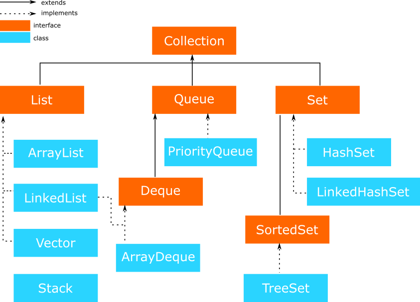 java collection class and interface hierarchy