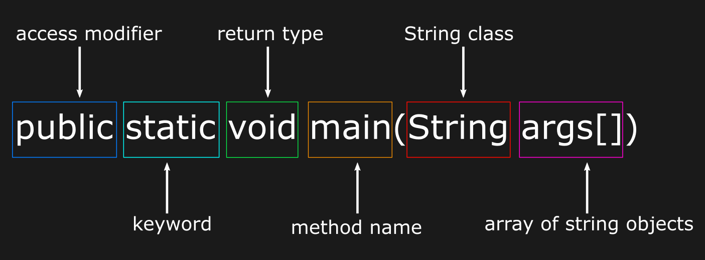 java main method signature explained