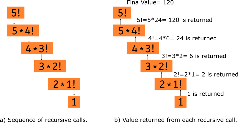 Factorial call stack