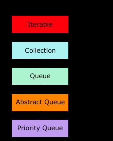 Priority Queue Java