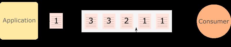 priority queue pattern java