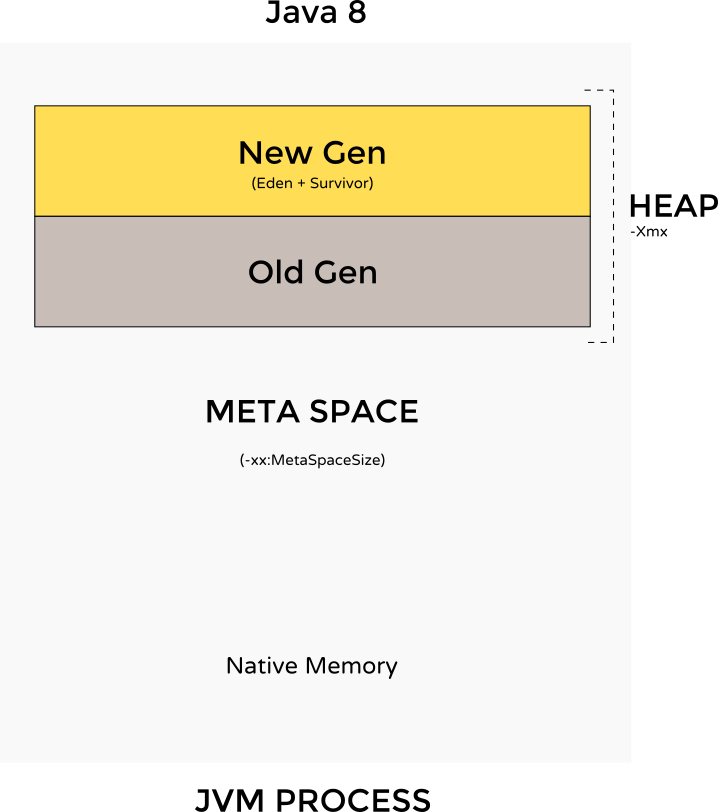 Java 8 memory management heap