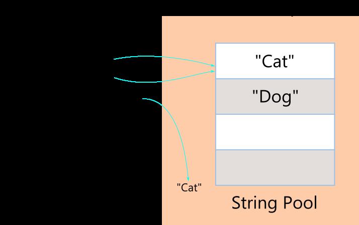 String pool java