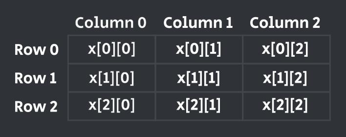 tic tac toe java code using 2d array