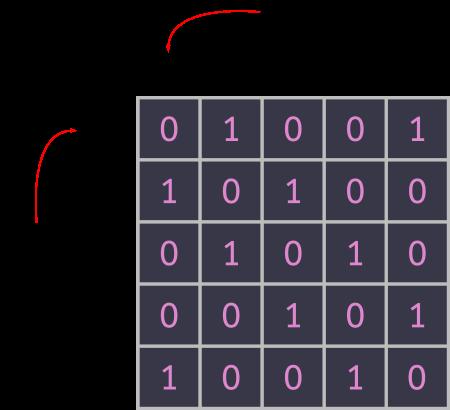 Adjacency Matrix Java