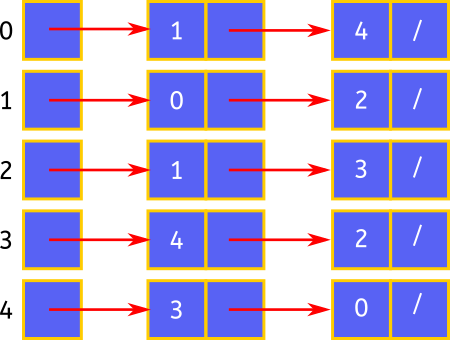 graph adjacency list java