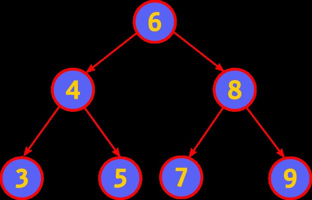 binary search tree java
