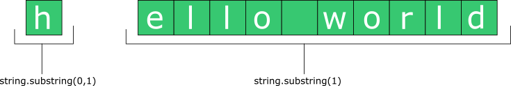using substring method java