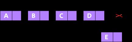 java link list representation