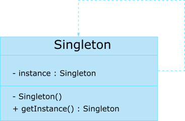 Singleton class Private Constructor in Java