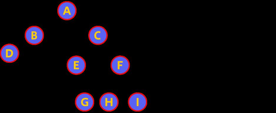 way to travers in java binary tree