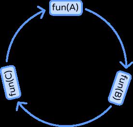 indirect recursion java