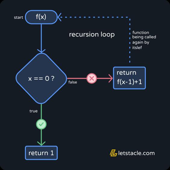 java recursion java
