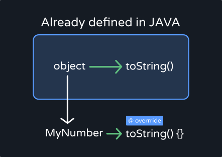 object to int java