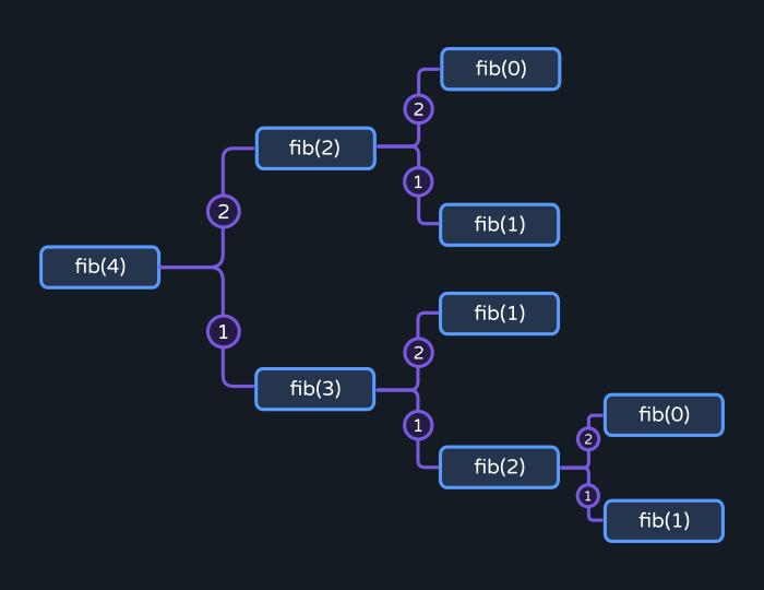 tree recursion
